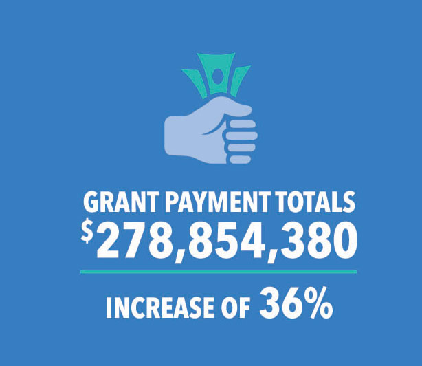 Grant Payment Totals: $278,854,380