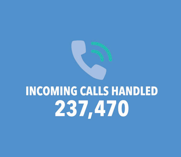 Incoming Calls Handled: 237,470